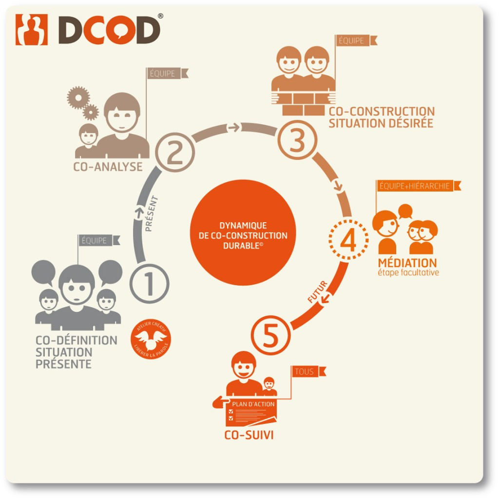 DCOD Roue Logo G